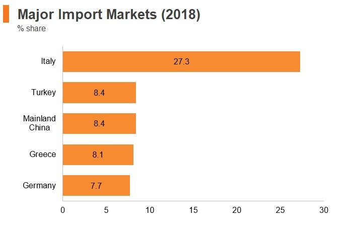 Graph: Albania major import markets (2018)
