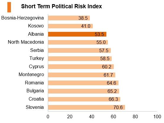 Graph: Albania short term political risk index