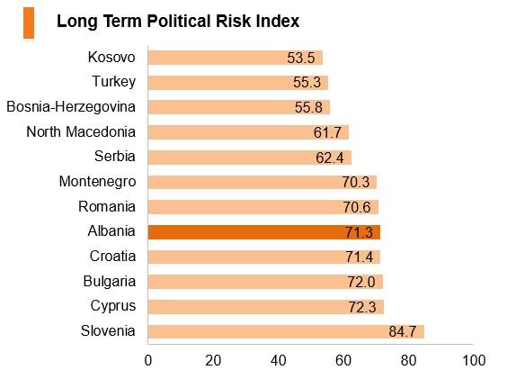 Graph: Albania long term political risk index