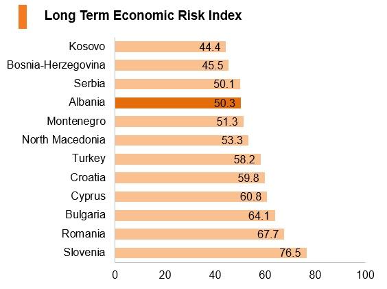 Graph: Albania long term economic risk index