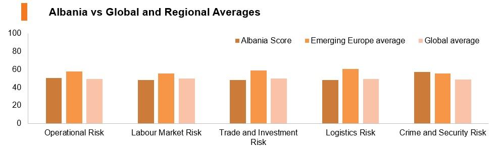 Graph: Albania vs global and regional averages