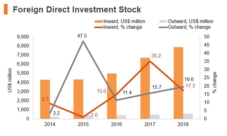 Graph: Albania FDI stock