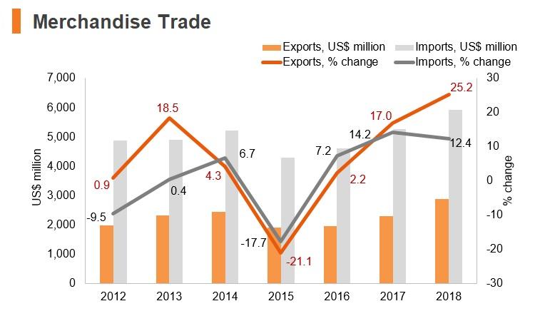 Graph: Albania merchandise trade