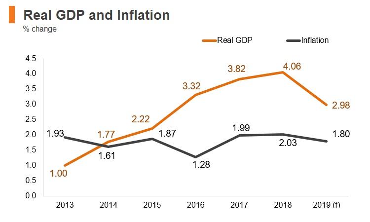 Graph: Albania real GDP and inflation