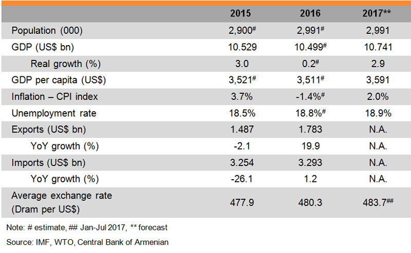Table: Major Economic Indicators (Armenia)