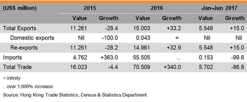 Table: Hong Kong Trade with Armenia