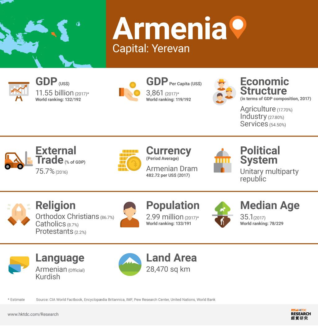 Photo: Armenia factsheet