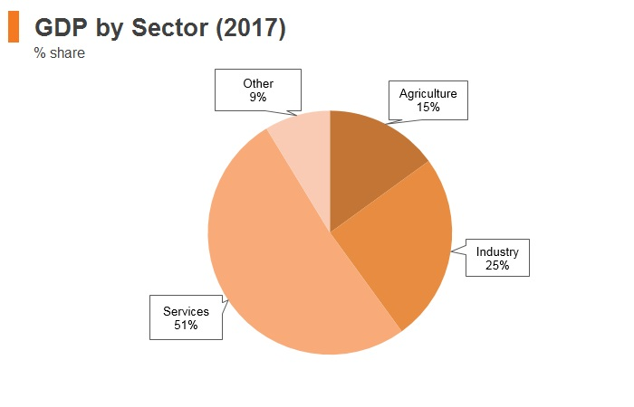 Graph: Armenia GDP by sector (2017)
