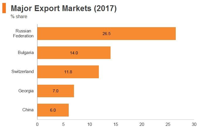 Graph: Armenia major export markets (2017)