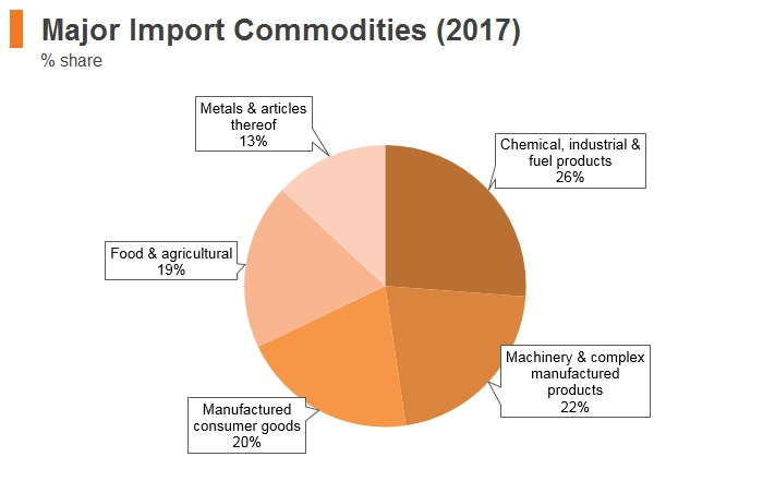 Graph: Armenia major import commodities (2017)