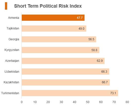 Graph: Armenia short term political risk index