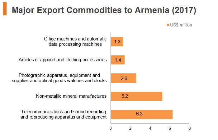 Graph: Major export commodities to Armenia (2017)