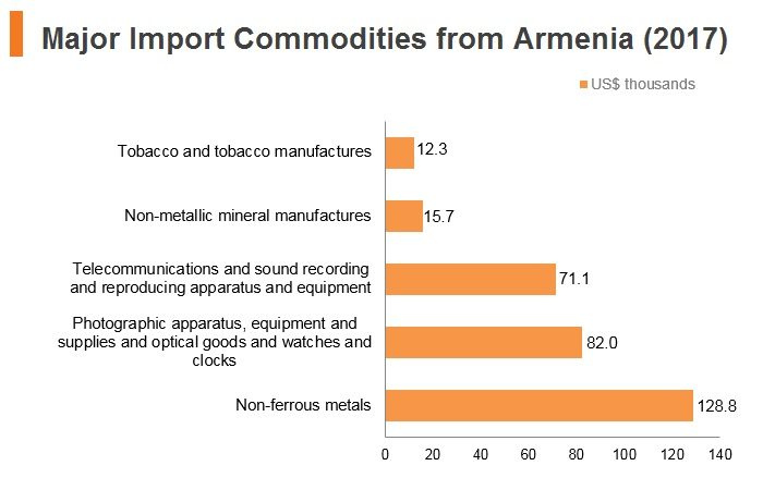 Graph: Major import commodities from Armenia (2017)
