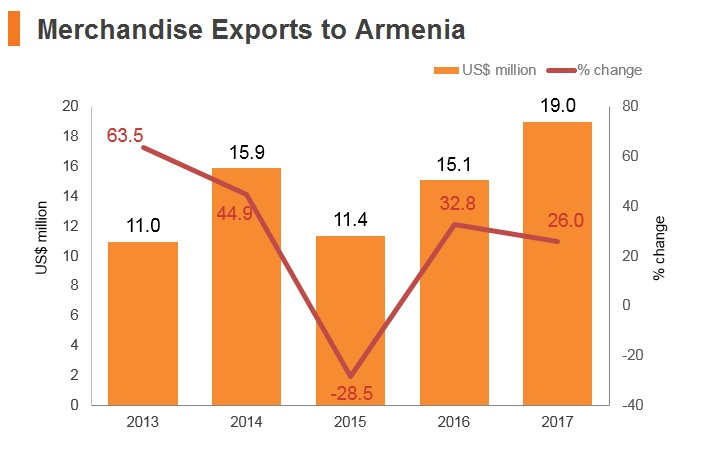 Graph: Merchandise exports to Armenia