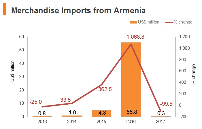 Graph: Merchandise imports from Armenia