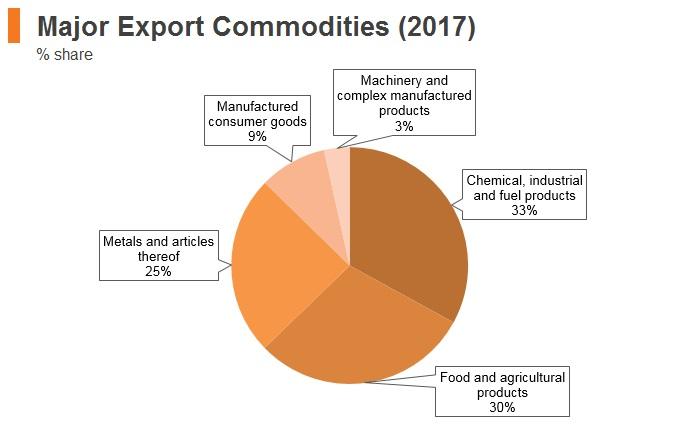 Graph: Armenia major export commodities (2017)