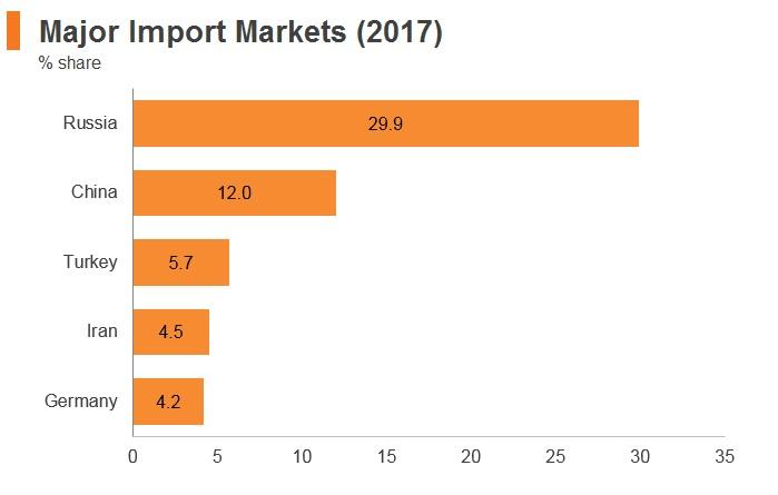 Graph: Armenia major import markets (2017)