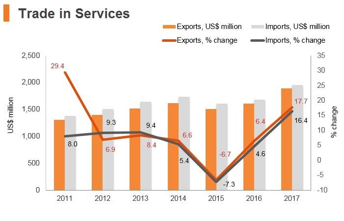 Graph: Armenia trade in services