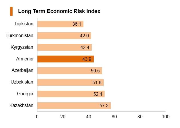 Graph: Armenia long term economic risk index