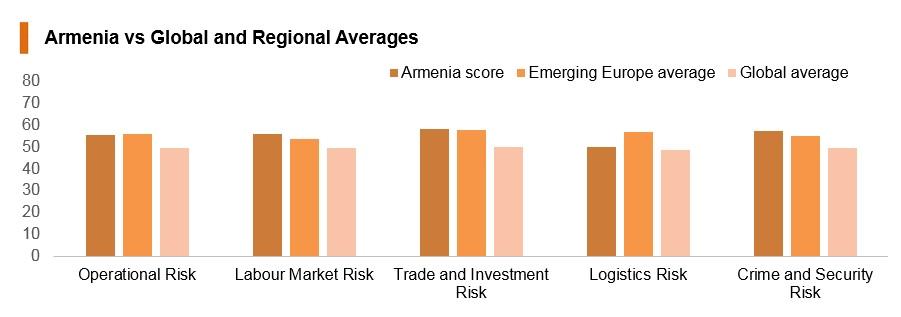 Graph: Armenia vs global and regional averages