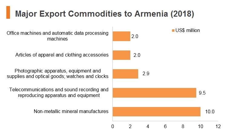 Graph: Major export commodities to Armenia (2018)