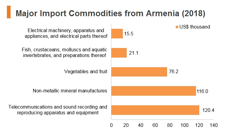 Graph: Major import commodities from Armenia (2018)