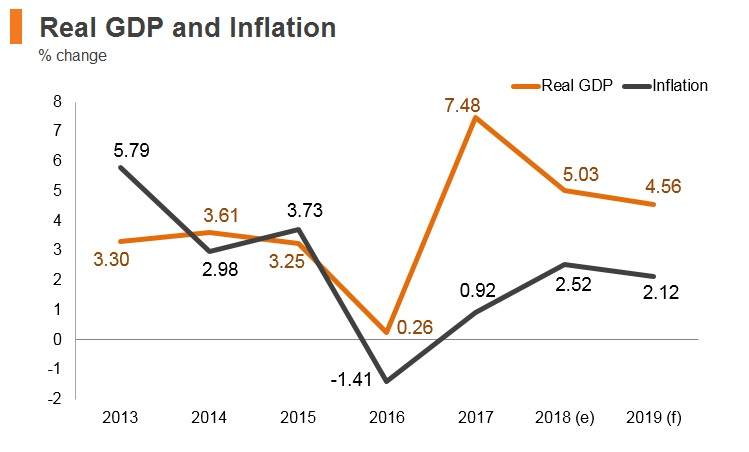 Graph: Armenia real GDP and inflation