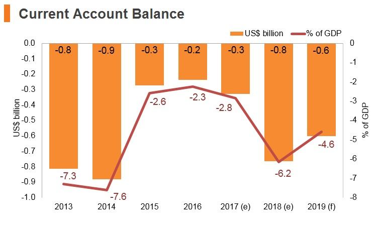 Graph: Armenia current account balance