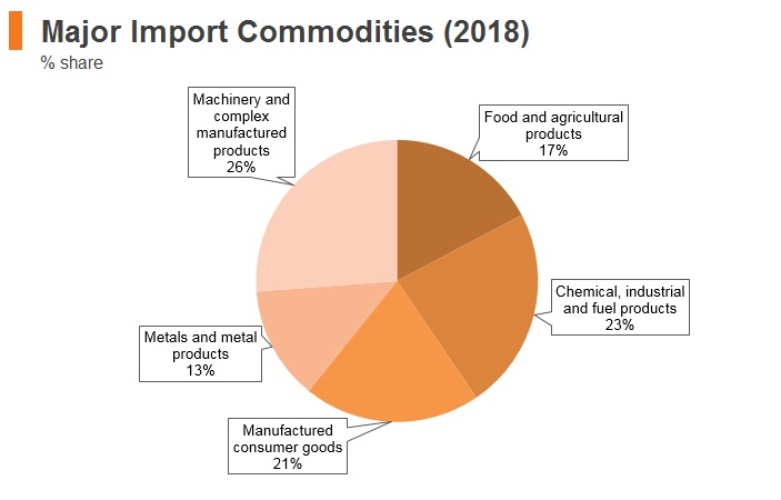 Graph: Armenia major import commodities (2018)