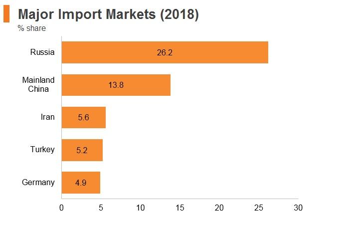 Graph: Armenia major import markets (2018)