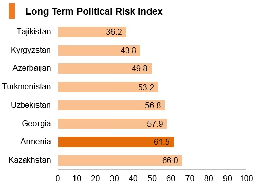 Graph: Armenia long term political risk index