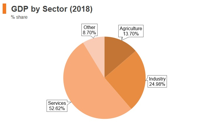 Graph: Armenia GDP by sector (2018)