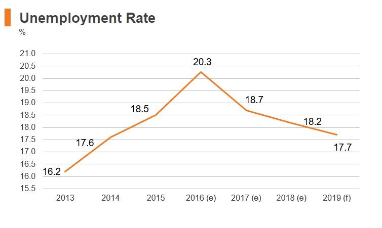 Graph: Armenia unemployment rate