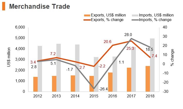 Graph: Armenia merchandise trade