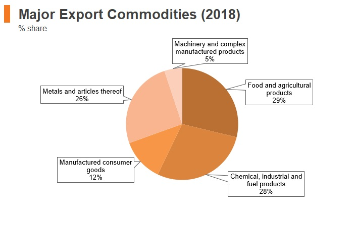 Graph: Armenia major export commodities (2018)