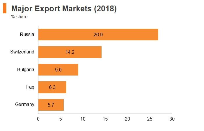 Graph: Armenia major export markets (2018)