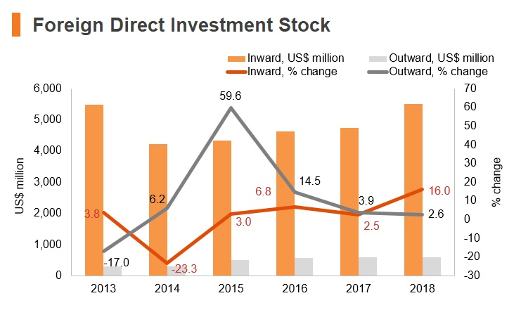 Graph: Armenia FDI stock