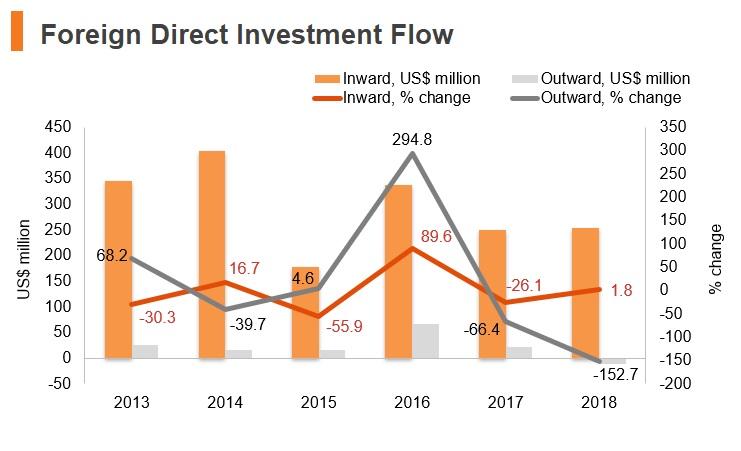 Graph: Armenia FDI flow