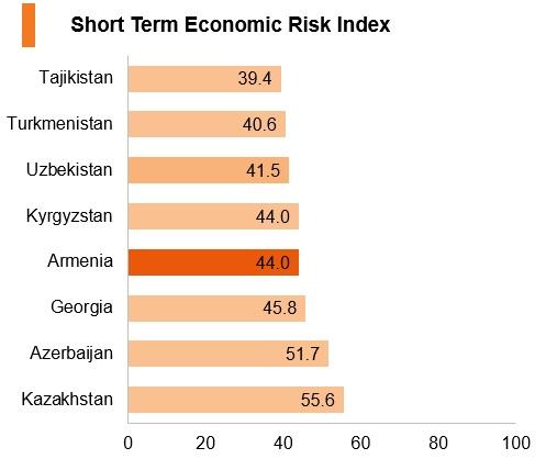 Graph: Armenia short term economic risk index