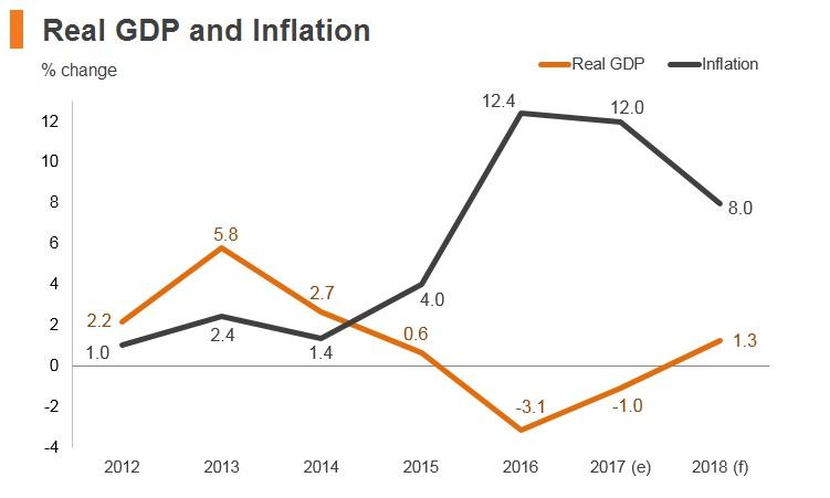Graph: Azerbaijan real GDP and inflation