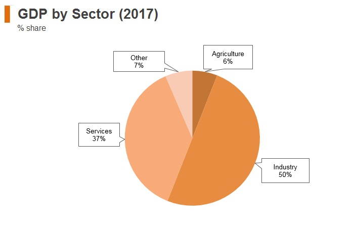 Graph: Azerbaijan GDP by sector (2017)