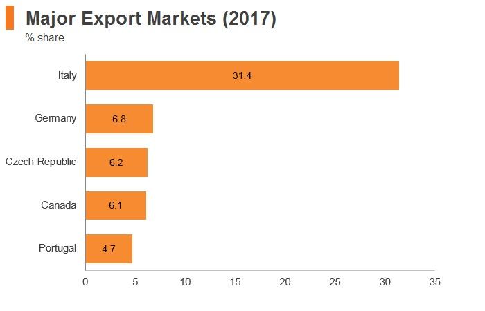 Graph: Azerbaijan major export markets (2017)