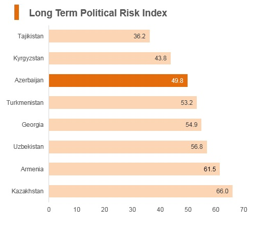 Graph: Azerbaijan long term political risk index