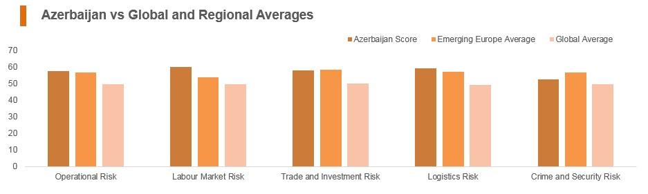 Graph: Azerbaijan vs global and regional averages