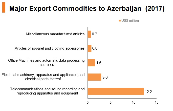 Graph: Major export commodities to Azerbaijan (2017)