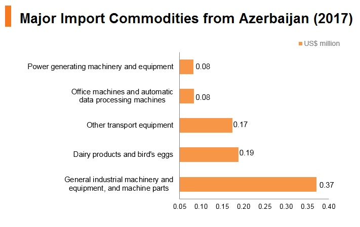 Graph: Major import commodities from Azerbaijan (2017)
