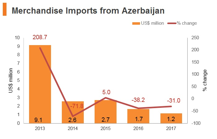 Graph: Merchandise imports from Azerbaijan