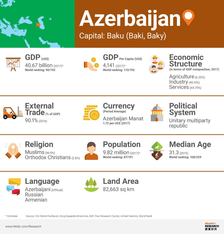 Graph: Azerbaijan factsheet