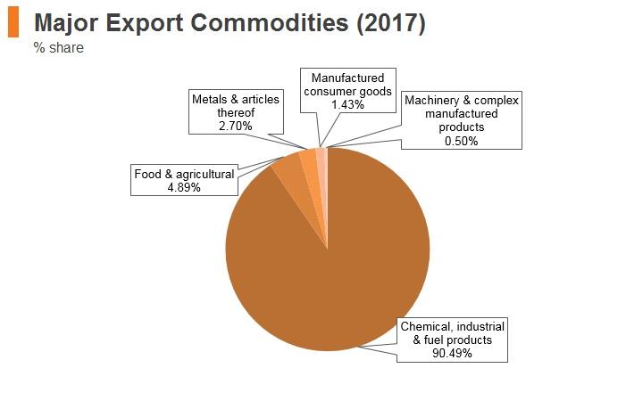 Graph: Azerbaijan major export commodities (2017)