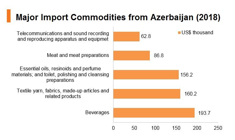 Graph: Major import commodities from Azerbaijan (2018)
